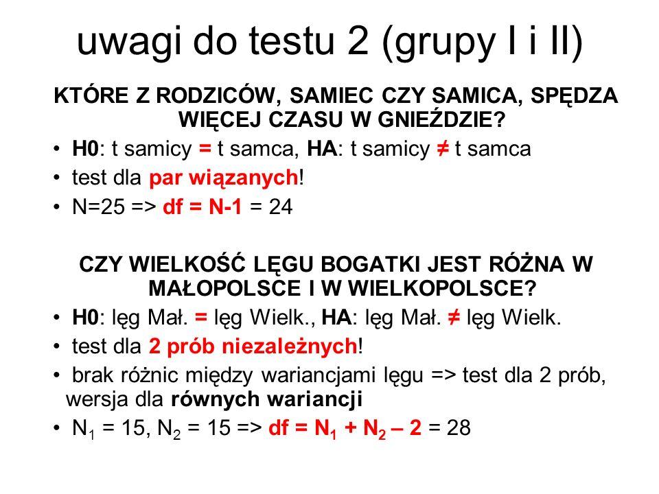 uwagi do testu 2 (grupy I i II) KTÓRE Z RODZICÓW, SAMIEC CZY SAMICA, SPĘDZA WIĘCEJ CZASU W GNIEŹDZIE? H0: t samicy = t samca, HA: t samicy t samca tes