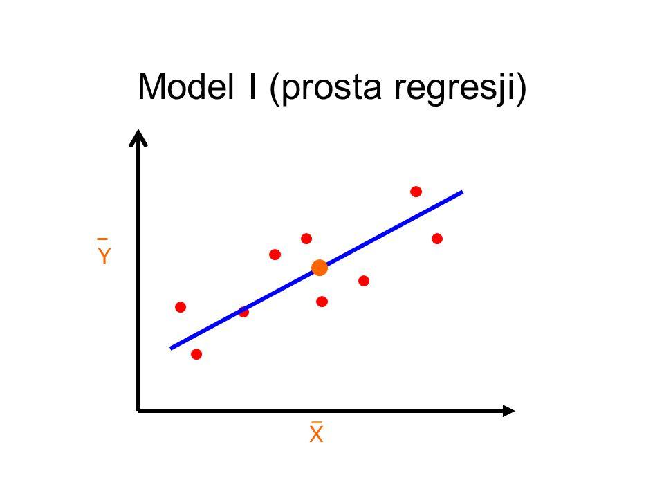X Y Model I (prosta regresji)