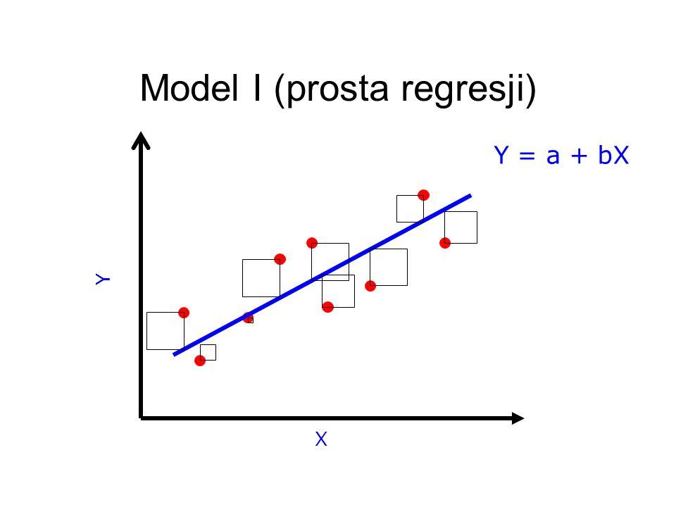 Masa ciała samicy Masa ciała samca Model II: masa ciała samców ma związek z masą ciała samicy?