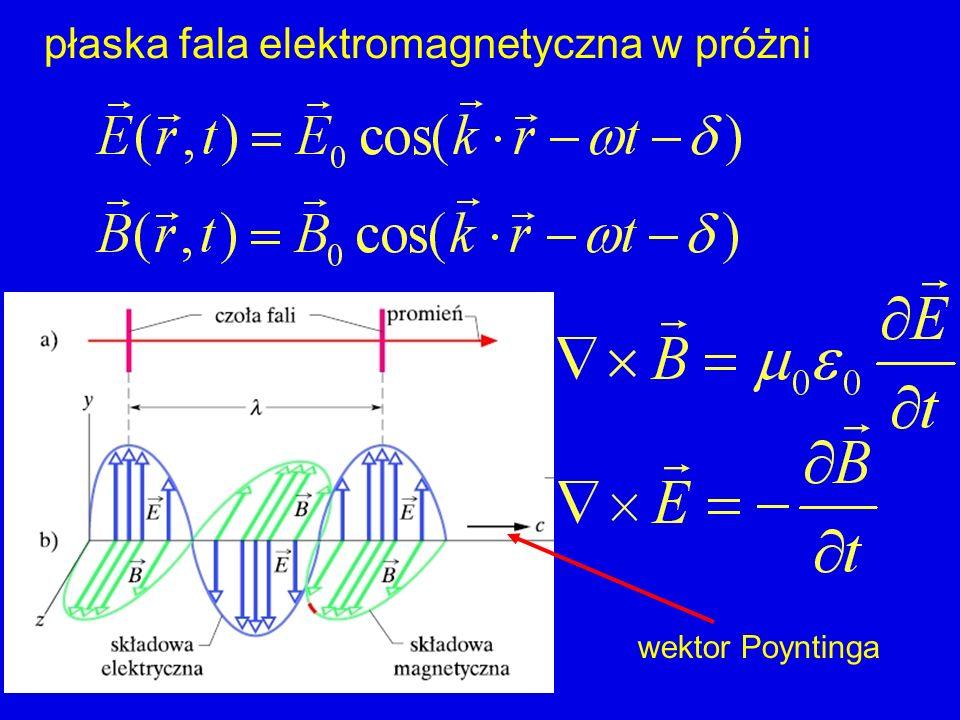 płaska fala elektromagnetyczna w próżni jak ją uruchomić? applet CD:emwave/testpage demo antenka