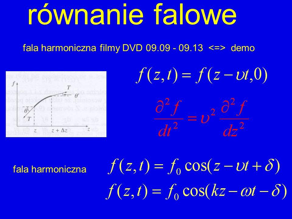 fala płaska fala harmoniczna amplituda faza w dowolnym kierunku k k = wektor falowyω = częstość kołowa