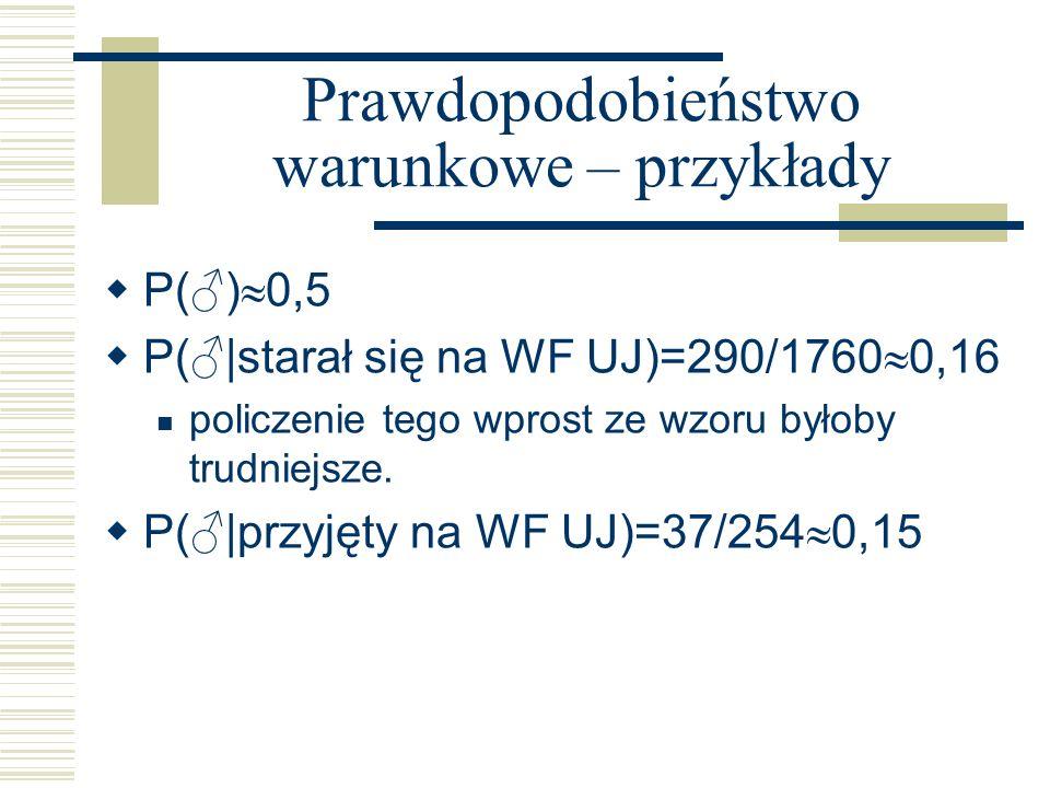 Prawdopodobieństwo warunkowe – przykłady P() 0,5 P(|starał się na WF UJ)=290/1760 0,16 policzenie tego wprost ze wzoru byłoby trudniejsze. P(|przyjęty