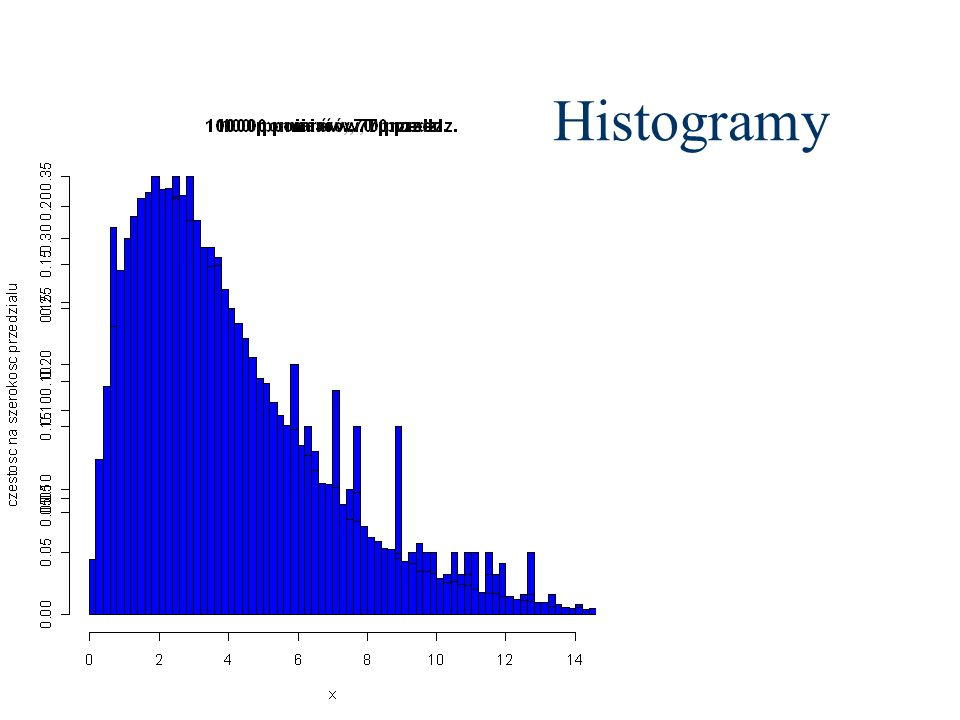 Histogramy