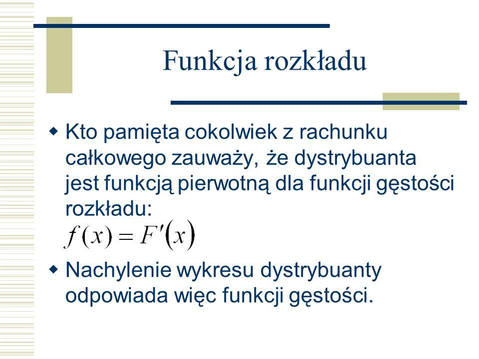 Funkcja rozkładu Kto pamięta cokolwiek z rachunku całkowego zauważy, że dystrybuanta jest funkcją pierwotną dla funkcji gęstości rozkładu: Nachylenie