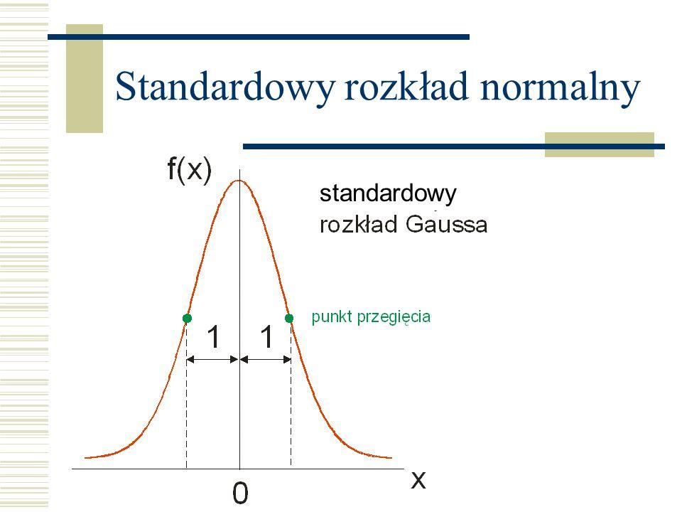 Standardowy rozkład normalny standardowy