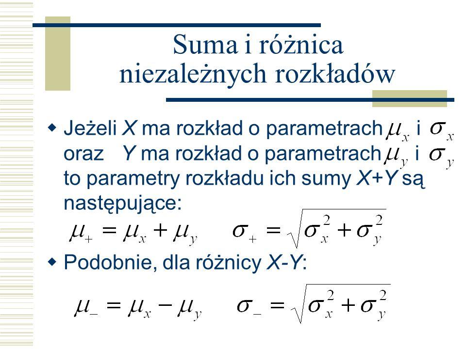 Suma i różnica niezależnych rozkładów Jeżeli X ma rozkład o parametrach i oraz Y ma rozkład o parametrach i to parametry rozkładu ich sumy X+Y są nast