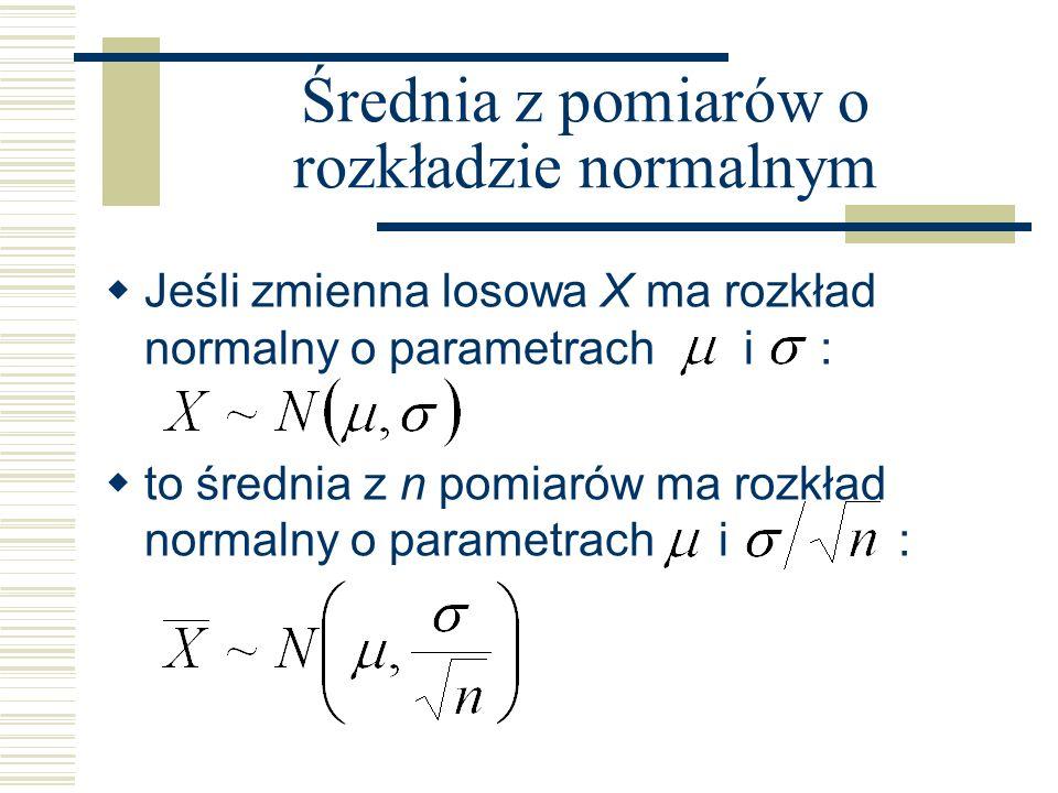 Średnia z pomiarów o rozkładzie normalnym Jeśli zmienna losowa X ma rozkład normalny o parametrach i : to średnia z n pomiarów ma rozkład normalny o p