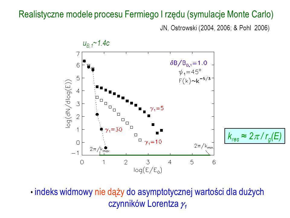 u B,1 ~1.4c indeks widmowy nie dąży do asymptotycznej wartości dla dużych czynników Lorentza 1 JN, Ostrowski (2004, 2006; & Pohl 2006) Realistyczne mo