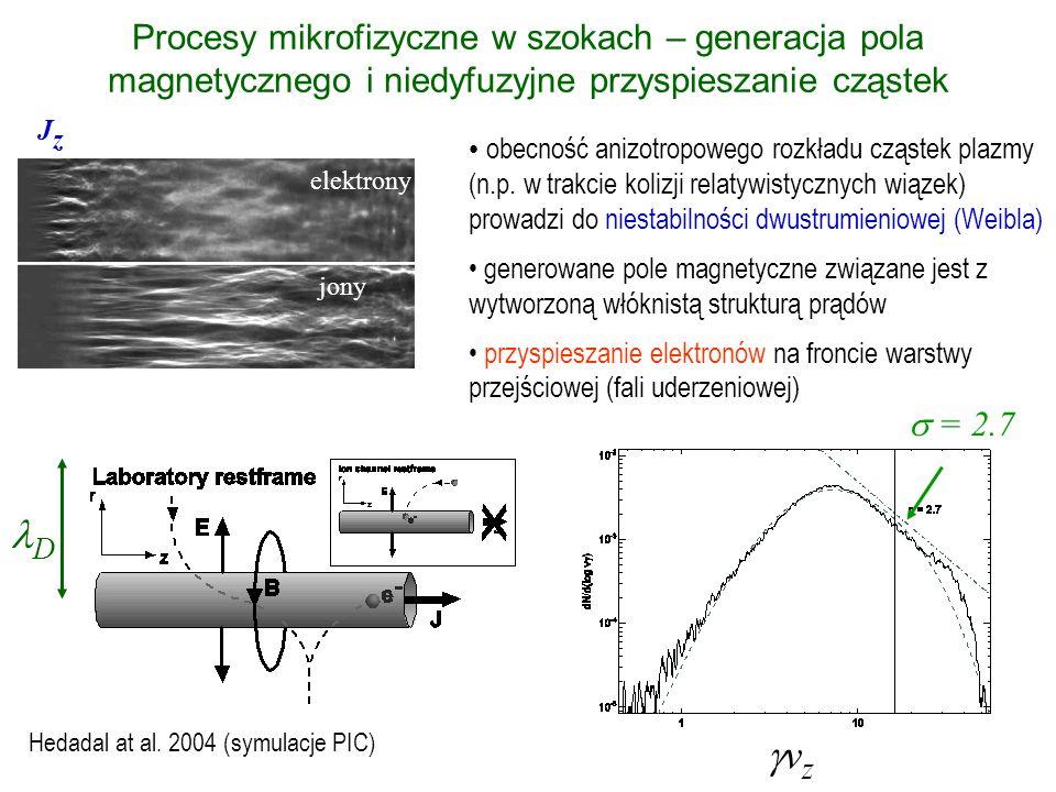 Procesy mikrofizyczne w szokach – generacja pola magnetycznego i niedyfuzyjne przyspieszanie cząstek obecność anizotropowego rozkładu cząstek plazmy (