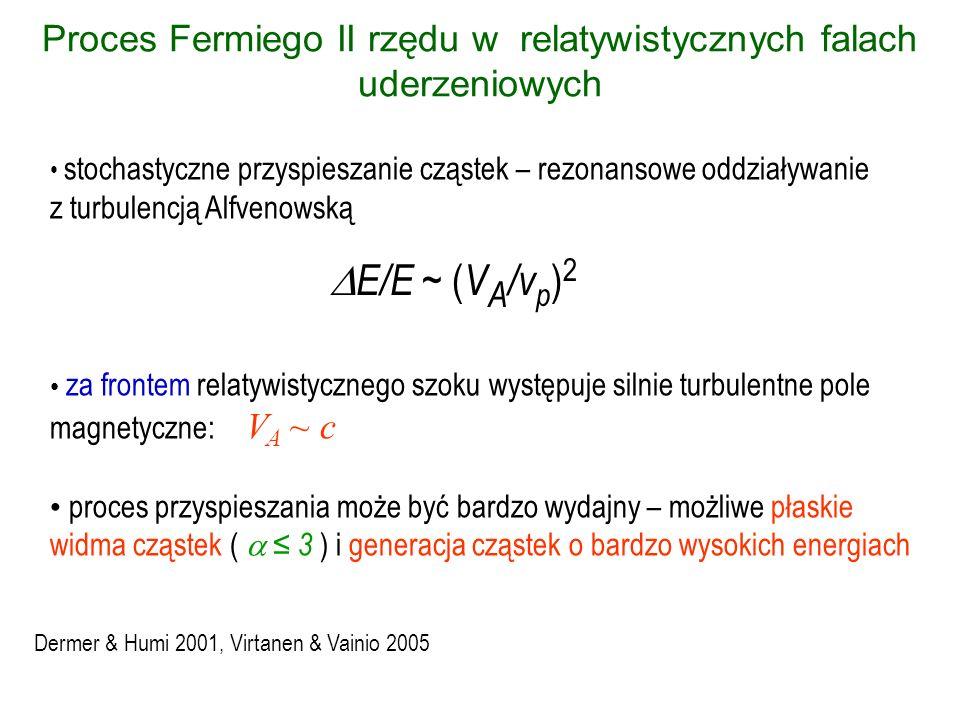 Proces Fermiego II rzędu w relatywistycznych falach uderzeniowych stochastyczne przyspieszanie cząstek – rezonansowe oddziaływanie z turbulencją Alfve