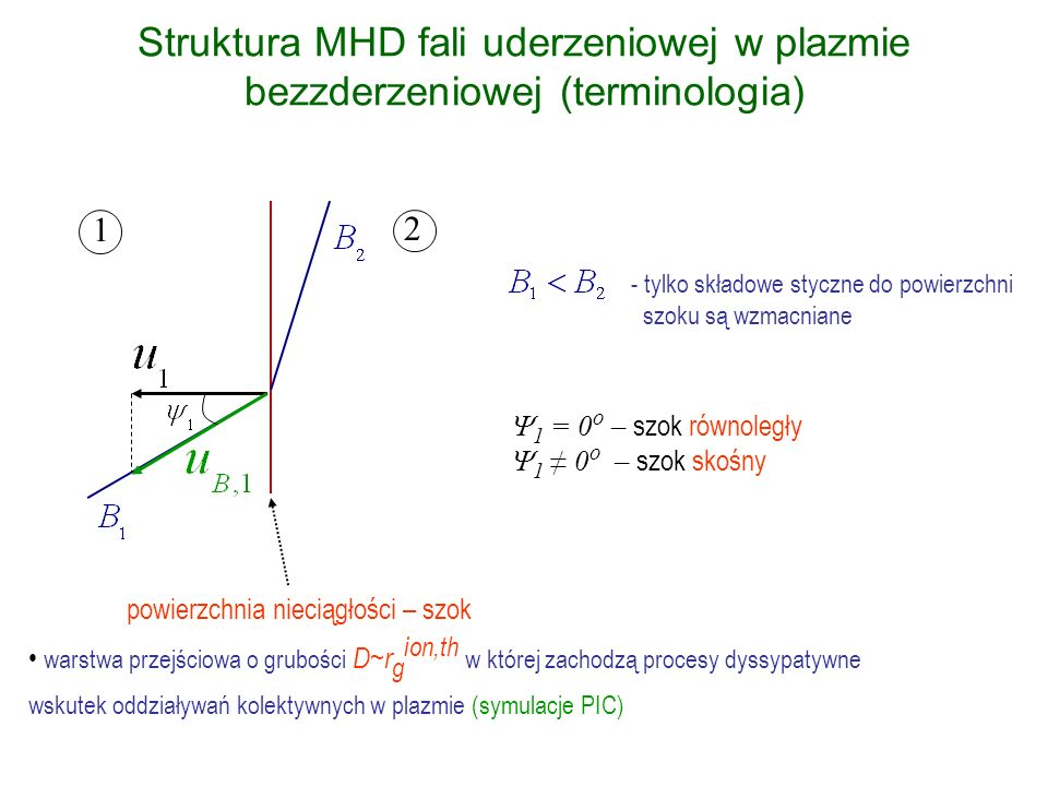 1 2 Struktura MHD fali uderzeniowej w plazmie bezzderzeniowej (terminologia) 1 = 0 o – szok równoległy 1 0 o – szok skośny powierzchnia nieciągłości –