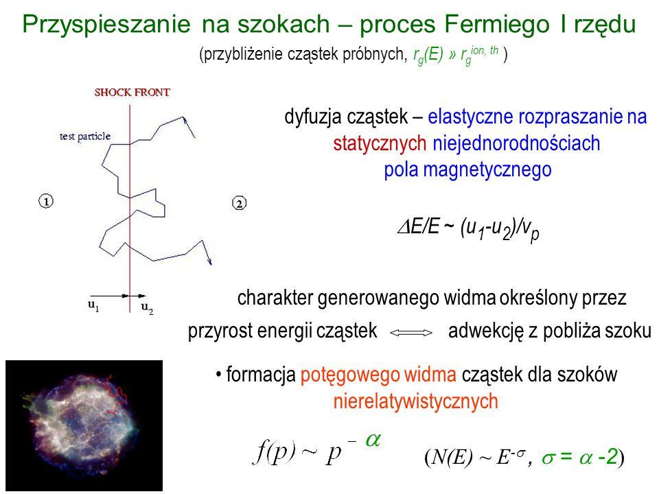 Proces Fermiego I rzędu Nierelatywistyczne fale uderzeniowe dyfuzyjny (w przestrzeni położeń) charakter ruchu przyspieszanych cząstek w pobliżu fali izotropowy rozkład czynnik kompresji indeks widmowy nie zależy w szczególności od: - charakteru turbulencji - prędkości fali uderzeniowej ( u 1 ) - orientacji jednorodnej składowej pola magnetycznego ( 1 )