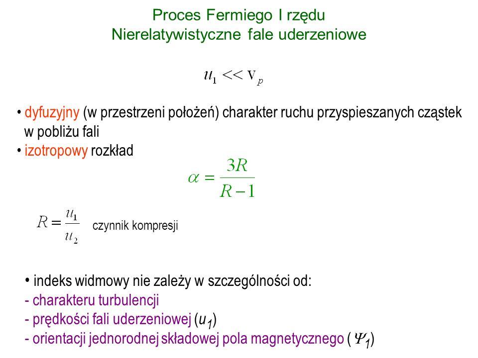 Proces Fermiego I rzędu Nierelatywistyczne fale uderzeniowe dyfuzyjny (w przestrzeni położeń) charakter ruchu przyspieszanych cząstek w pobliżu fali izotropowy rozkład czynnik kompresji materia nierelatywistyczna (silny szok): R = 4 = 4 wartość zbliżona do dla Galaktycznych promieni kosmicznych