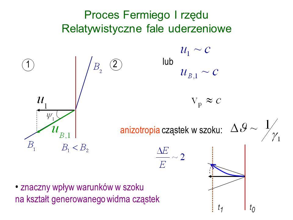 Proces Fermiego II rzędu w relatywistycznych falach uderzeniowych stochastyczne przyspieszanie cząstek – rezonansowe oddziaływanie z turbulencją Alfvenowską E/E ~ ( V A /v p ) 2 za frontem relatywistycznego szoku występuje silnie turbulentne pole magnetyczne: V A ~ c proces przyspieszania może być bardzo wydajny – możliwe płaskie widma cząstek ( 3 ) i generacja cząstek o bardzo wysokich energiach Dermer & Humi 2001, Virtanen & Vainio 2005