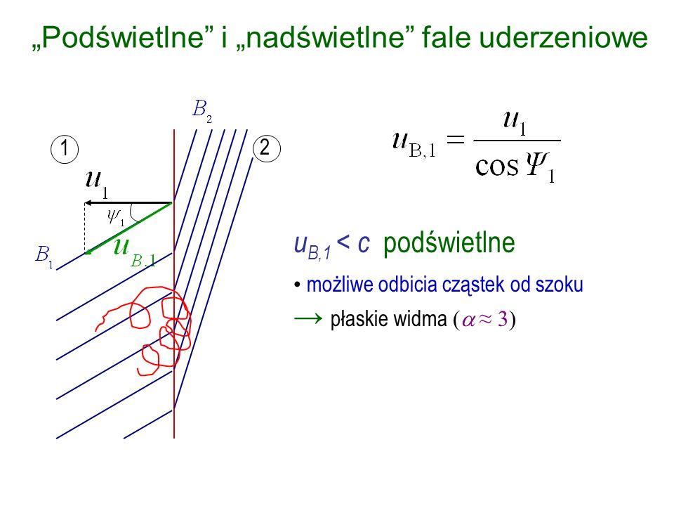 1 2 Podświetlne i nadświetlne fale uderzeniowe u B,1 > c nadświetlne tylko transmisja 1 2 dla B « B 0 log n(E) log E rozkład za szokiem (superadiabatyczna kompresja rozkładu) rozkład przed szokiem Dryf E x B Begelman & Kirk 1990