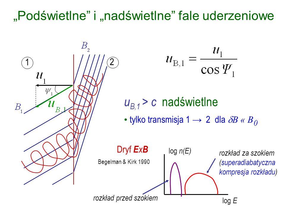 1 2 Podświetlne i nadświetlne fale uderzeniowe u B,1 > c nadświetlne tylko transmisja 1 2 dla B « B 0 dla B B 0 możliwość formowania widm potęgowych; indeks widmowy silnie zależy od warunków fizycznych w szoku (np.