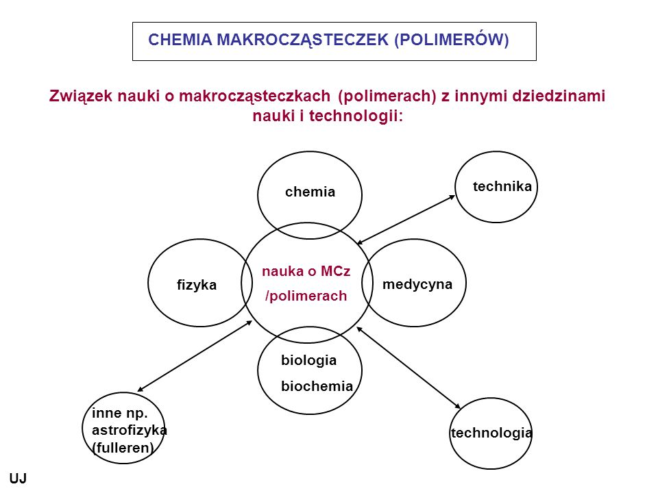 Zużycie materiałów (lata 90-te) w USA (w kg na głowę ludności oraz biomakrocząsteczki - znaczenie polimerów Podstawowe materiały Piasek, żwir3000 Biomakrocząsteczki Cement 300 DNA, RNA, TA Stal 750 Polipeptydy Aluminium 15 Polisacharydy Polimery naturalne Drewno 200 Celuloza Papier 350 Bawełna 8 Wełna + jedwab 3 Polimery syntetyczne Tworzywa sztuczne 100 Kauczuk 10 Włókna syntetyczne 20 Beton UJ