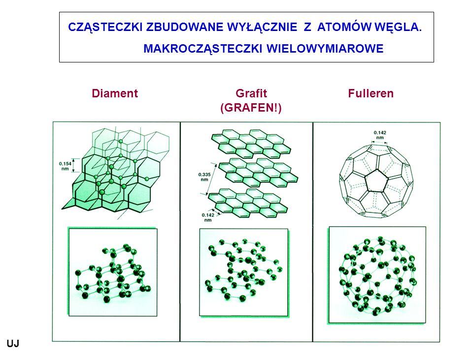DiamentGrafit (GRAFEN!) Fulleren CZĄSTECZKI ZBUDOWANE WYŁĄCZNIE Z ATOMÓW WĘGLA. MAKROCZĄSTECZKI WIELOWYMIAROWE UJ