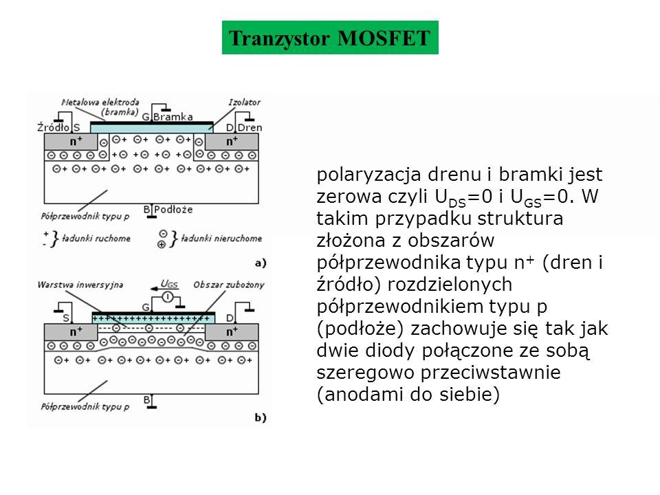 Tranzystor MOSFET gdy bramka jest spolaryzowana napięciem U GS >0, dodatni ładunek spolaryzowanej bramki indukuje pod jej powierzchnią ładunek przestrzenny, który składa się z elektronów swobodnych o dużej koncentracji powierzchniowej (tzw.