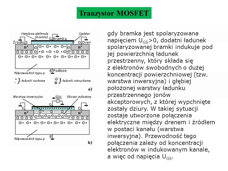 Tranzystor MOSFET gdy bramka jest spolaryzowana napięciem U GS >0, dodatni ładunek spolaryzowanej bramki indukuje pod jej powierzchnią ładunek przestr