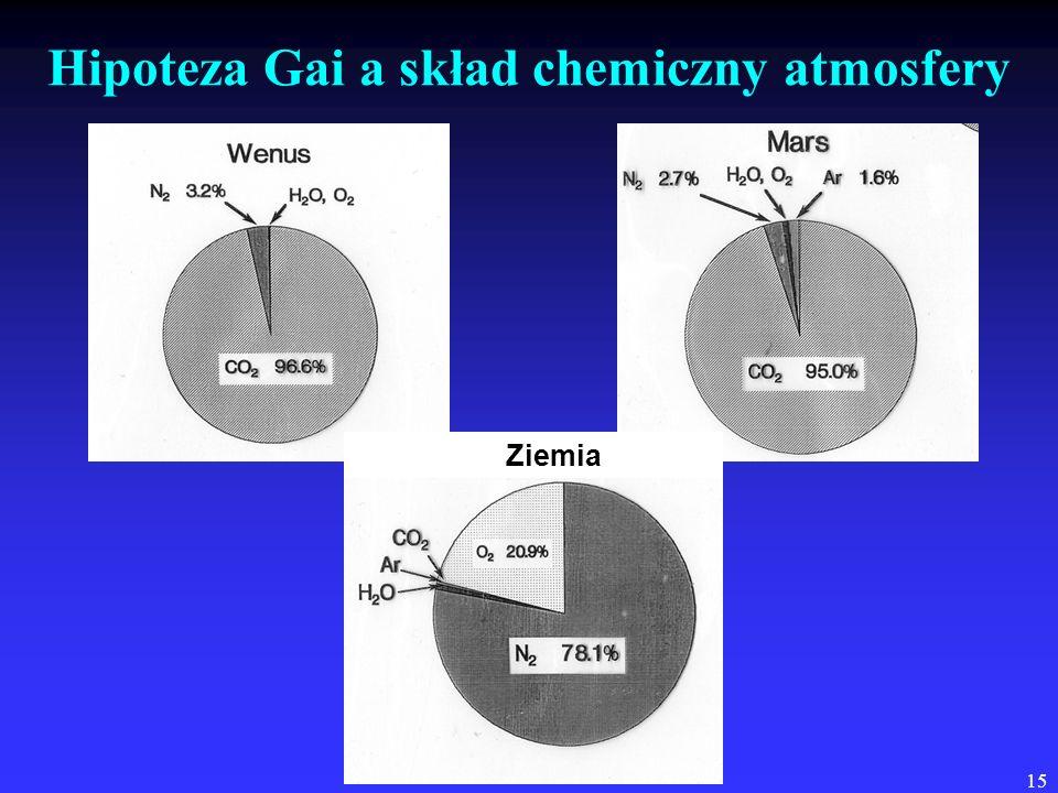 15 Hipoteza Gai a skład chemiczny atmosfery Ziemia