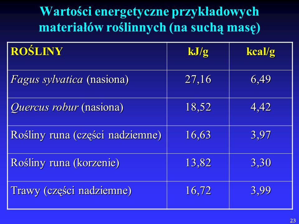 23 Wartości energetyczne przykładowych materiałów roślinnych (na suchą masę) ROŚLINYkJ/gkcal/g Fagus sylvatica (nasiona) 27,166,49 Quercus robur (nasi