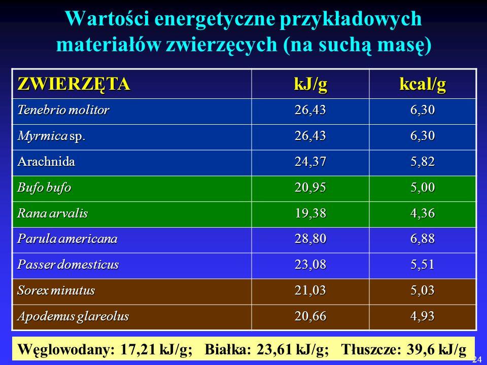 24 Wartości energetyczne przykładowych materiałów zwierzęcych (na suchą masę) ZWIERZĘTAkJ/gkcal/g Tenebrio molitor 26,436,30 Myrmica sp. 26,436,30 Ara