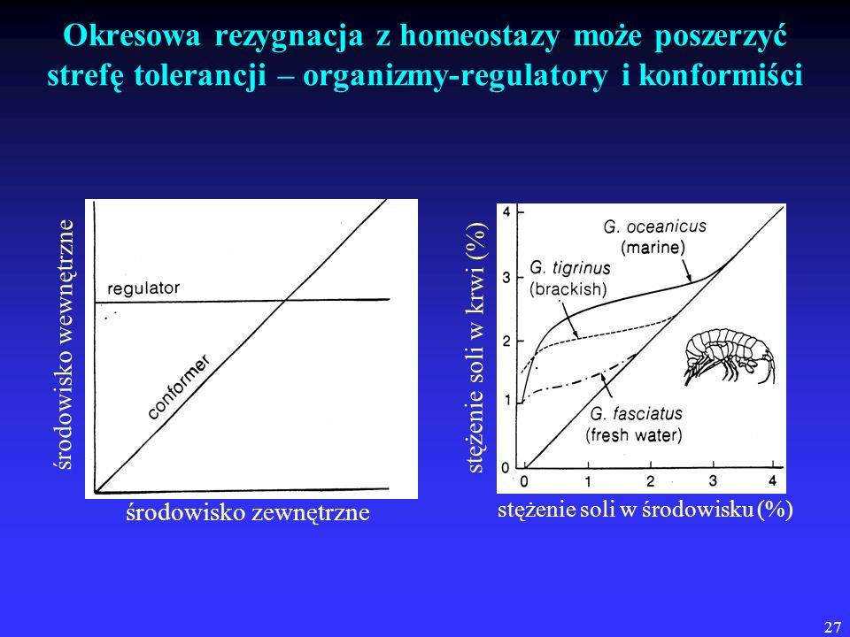 27 Okresowa rezygnacja z homeostazy może poszerzyć strefę tolerancji – organizmy-regulatory i konformiści środowisko zewnętrzne środowisko wewnętrzne
