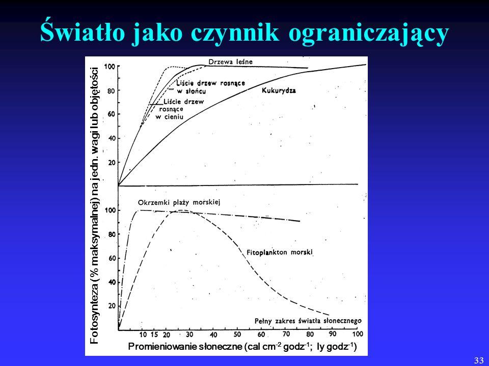 33 Światło jako czynnik ograniczający Fotosynteza (% maksymalnej) na jedn. wagi lub objętości Promieniowanie słoneczne (cal cm -2 godz -1 ; ly godz -1