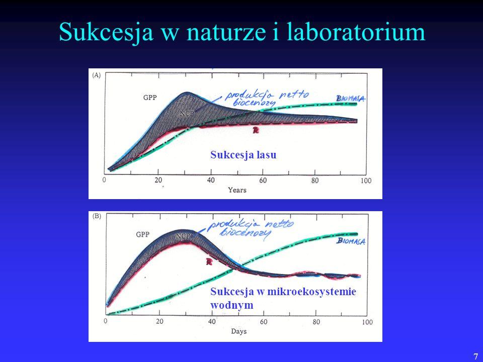 8 Sukcesja według wzorca - kontrargumenty W rzeczywistości rzadko spełnione są wszystkie postulaty modelu Oduma, np.: W rzeczywistości rzadko spełnione są wszystkie postulaty modelu Oduma, np.: wiele badań wskazuje na stałą produktywność kolejnych stadiów seralnych, mimo zmiany składu gatunkowego; wiele badań wskazuje na stałą produktywność kolejnych stadiów seralnych, mimo zmiany składu gatunkowego; skład gatunkowy kolejnych stadiów zależy nie tyle od lokalnych warunków, co od wstępnego składu (np.