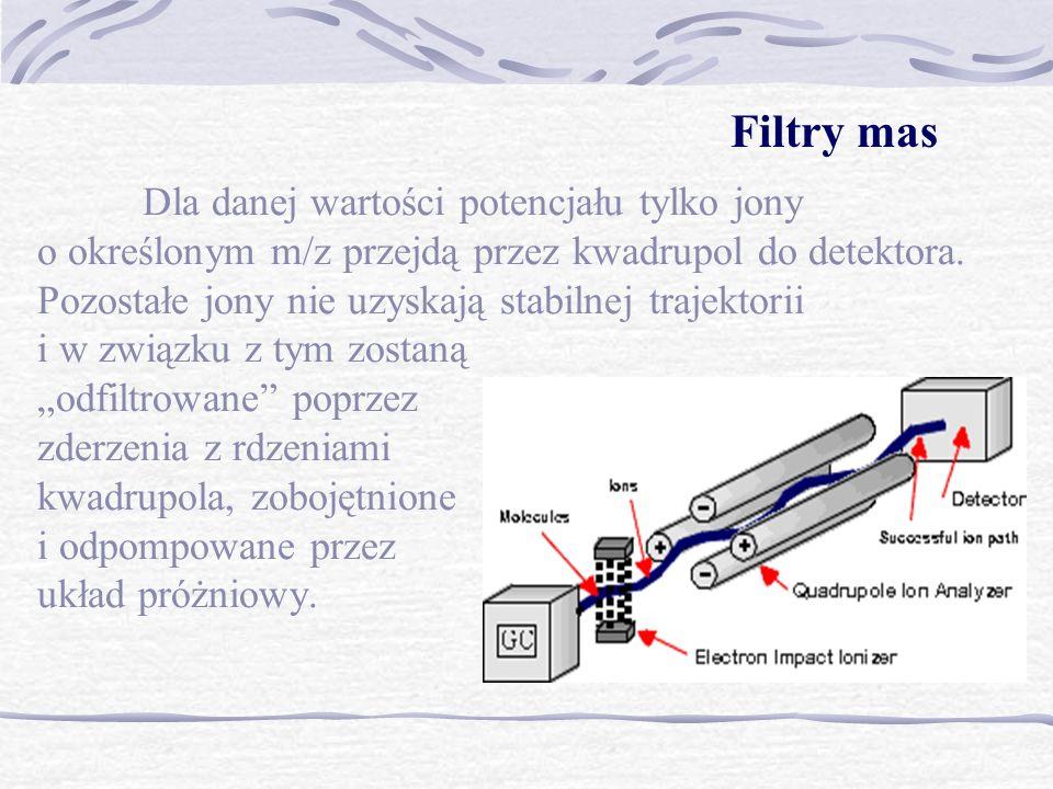 Dla danej wartości potencjału tylko jony o określonym m/z przejdą przez kwadrupol do detektora. Pozostałe jony nie uzyskają stabilnej trajektorii i w