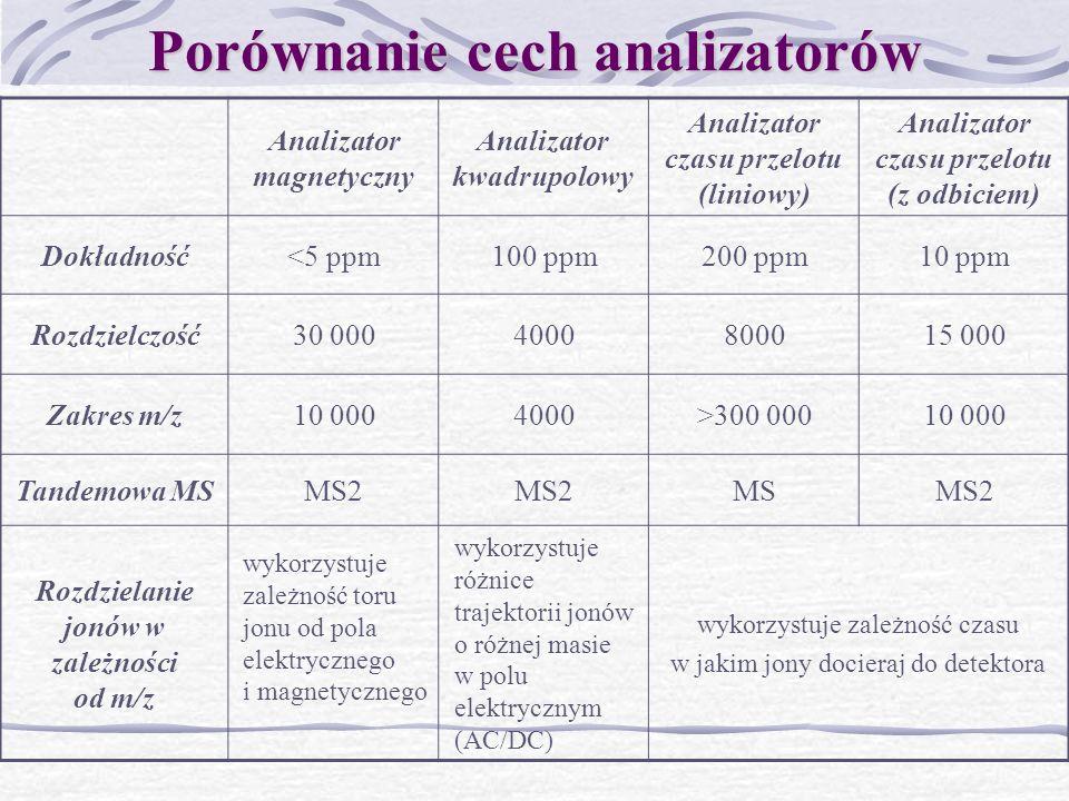 Porównanie cech analizatorów Analizator magnetyczny Analizator kwadrupolowy Analizator czasu przelotu (liniowy) Analizator czasu przelotu (z odbiciem)