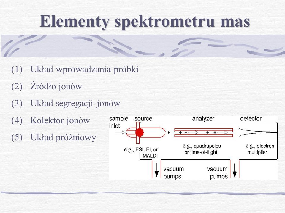 Elementy spektrometru mas (1)Układ wprowadzania próbki (2)Źródło jonów (3)Układ segregacji jonów (4)Kolektor jonów (5)Układ próżniowy