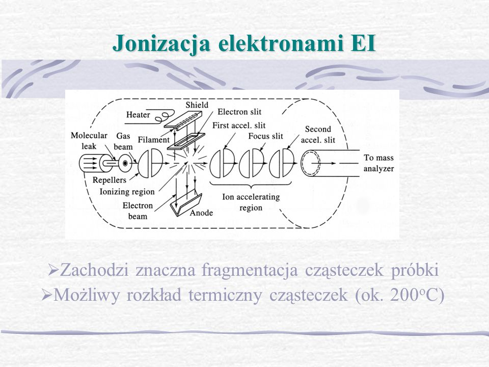 Zachodzi znaczna fragmentacja cząsteczek próbki Możliwy rozkład termiczny cząsteczek (ok. 200 o C) Jonizacja elektronami EI