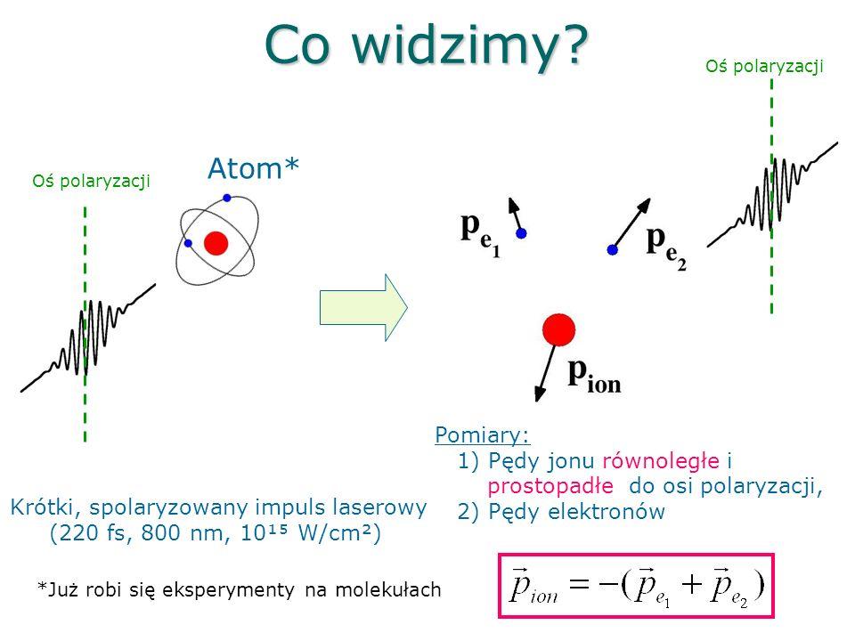 Impuls 3fs, λ= 800nm, I=1.7*10 14 W/cm 2 Molekuła azotu d=1.094Å E=-0.3 θ=0 p 1 || p 2 || θ= π/4 p 2 || p 1 || θ= π/2Zasymulujmy