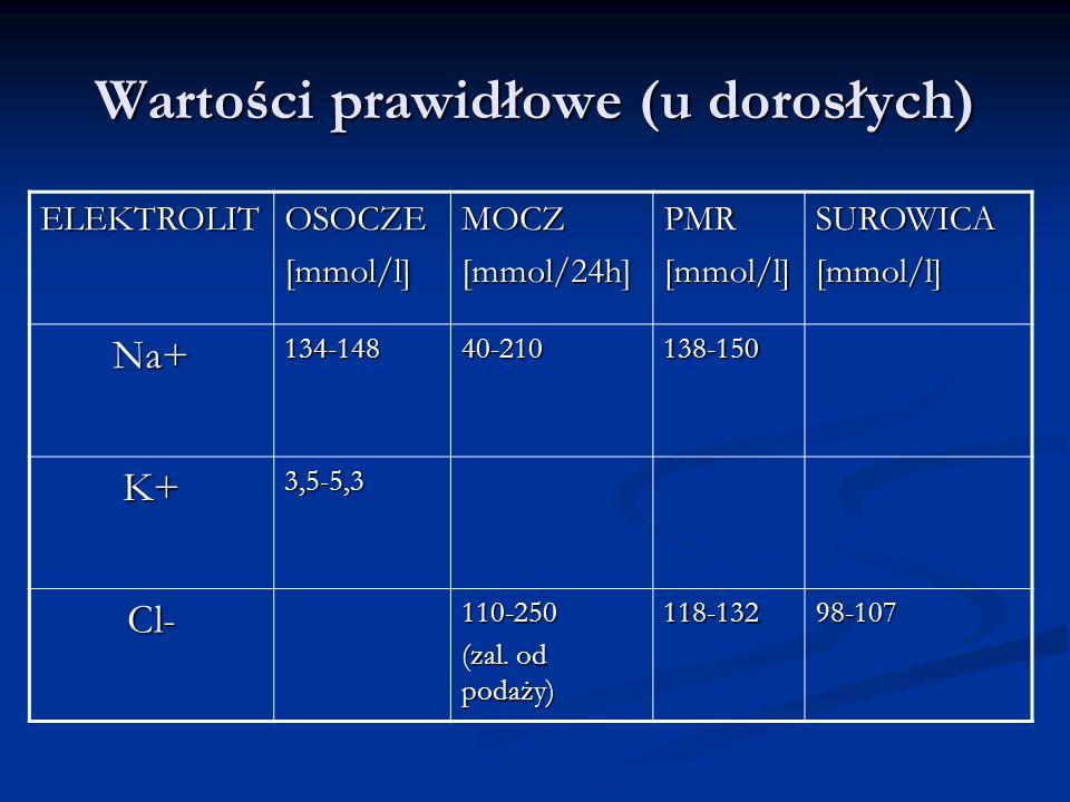 Wartości prawidłowe (u dorosłych) ELEKTROLITOSOCZE[mmol/l]MOCZ[mmol/24h]PMR[mmol/l]SUROWICA[mmol/l] Na+134-14840-210138-150 K+3,5-5,3 Cl-110-250 (zal.