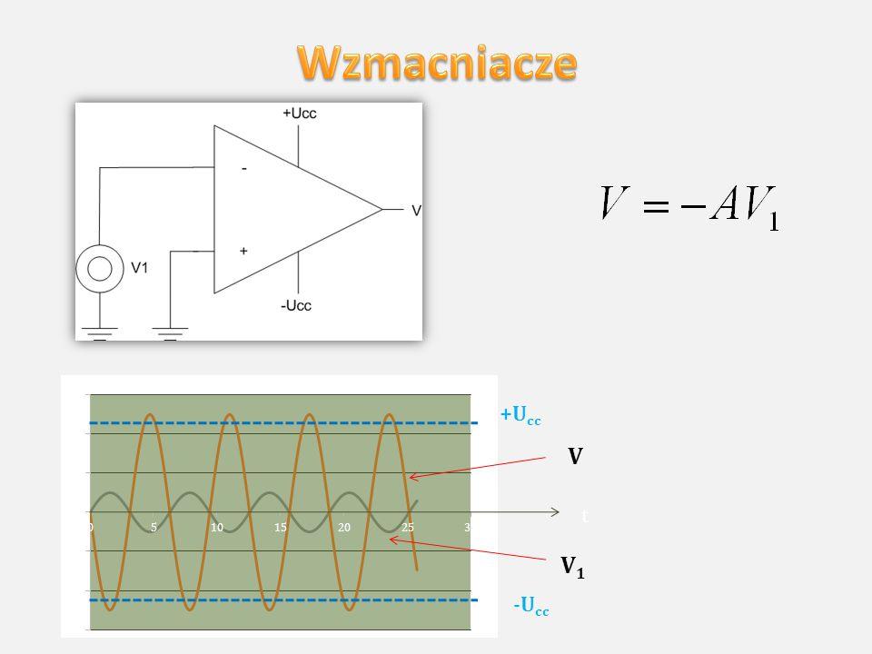 V 1,A VAVA +U cc -U cc Relacja pomiędzy amplitudą sygnału wejściowego a sygnału wyjściowego
