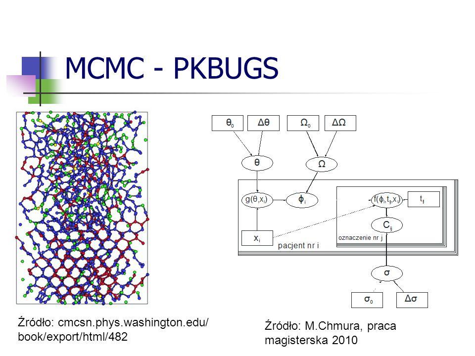 MCMC - PKBUGS Źródło: cmcsn.phys.washington.edu/ book/export/html/482 Źródło: M.Chmura, praca magisterska 2010
