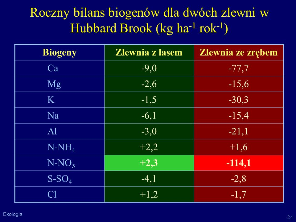 24 Ekologia Roczny bilans biogenów dla dwóch zlewni w Hubbard Brook (kg ha -1 rok -1 ) BiogenyZlewnia z lasemZlewnia ze zrębem Ca-9,0-77,7 Mg-2,6-15,6