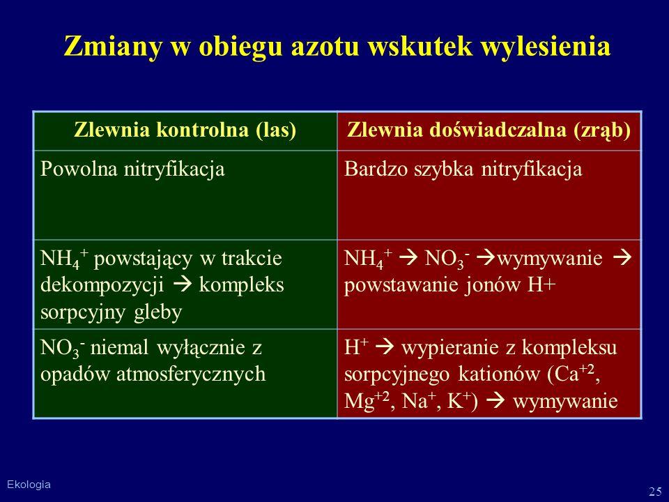 25 Ekologia Zmiany w obiegu azotu wskutek wylesienia Zlewnia kontrolna (las)Zlewnia doświadczalna (zrąb) Powolna nitryfikacjaBardzo szybka nitryfikacj