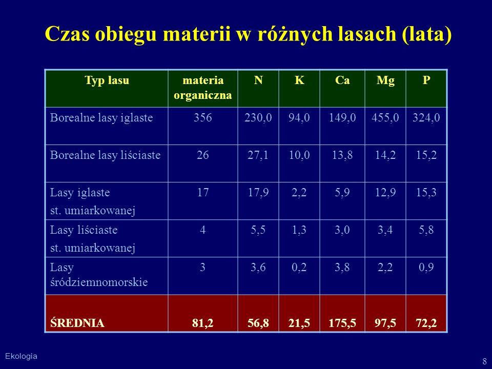 8 Ekologia Czas obiegu materii w różnych lasach (lata) Typ lasumateria organiczna NKCaMgP Borealne lasy iglaste356230,094,0149,0455,0324,0 Borealne la