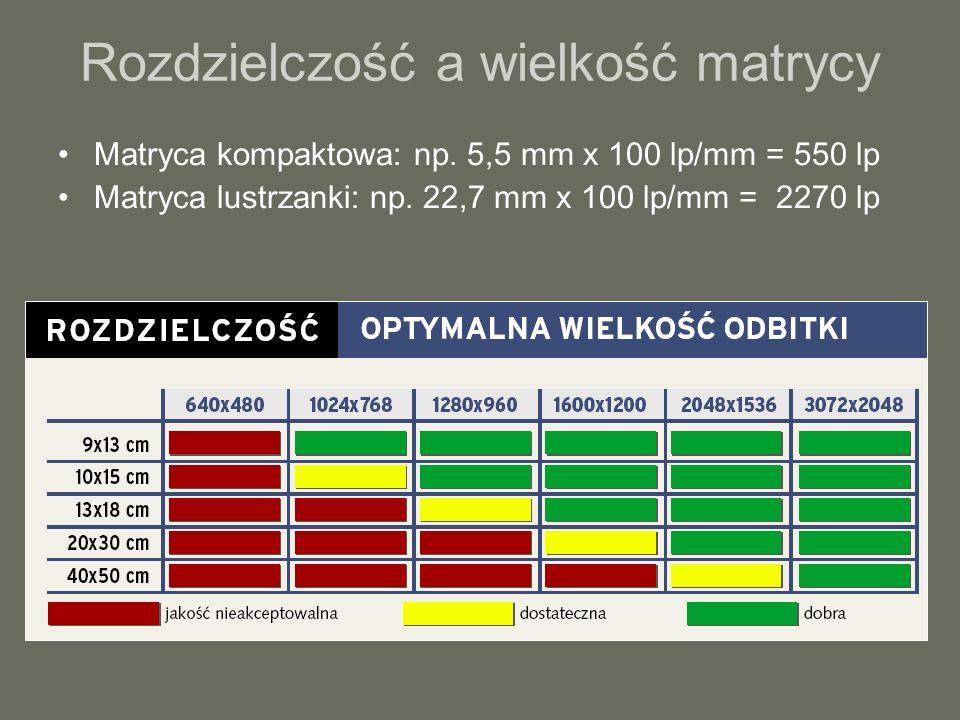 Rozdzielczość a wielkość matrycy Matryca kompaktowa: np. 5,5 mm x 100 lp/mm = 550 lp Matryca lustrzanki: np. 22,7 mm x 100 lp/mm = 2270 lp