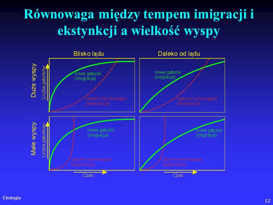Ekologia 12 Równowaga między tempem imigracji i ekstynkcji a wielkość wyspy