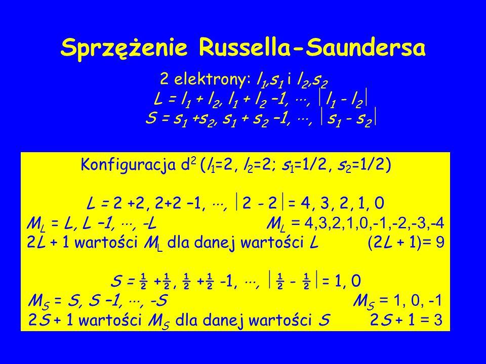 2 elektrony: l 1,s 1 i l 2,s 2 L = l 1 + l 2, l 1 + l 2 –1,, l 1 - l 2 S = s 1 +s 2, s 1 + s 2 –1,, s 1 - s 2 Konfiguracja d 2 (l 1 =2, l 2 =2; s 1 =1/2, s 2 =1/2) L = 2 +2, 2+2 –1,, 2 - 2 = 4, 3, 2, 1, 0 M L = L, L –1,, -L M L = 4,3,2,1,0,-1,-2,-3,-4 2L + 1 wartości M L dla danej wartości L ( 2L + 1 )= 9 S = ½ +½, ½ +½ -1,, ½ - ½ = 1, 0 M S = S, S –1,, -S M S = 1, 0, -1 2S + 1 wartości M S dla danej wartości S 2S + 1 = 3