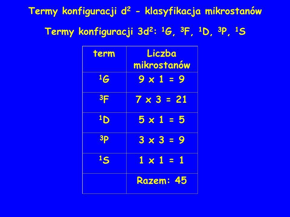 Termy konfiguracji d 2 - klasyfikacja mikrostanów Termy konfiguracji 3d 2 : 1 G, 3 F, 1 D, 3 P, 1 S termLiczba mikrostanów 1G1G9 x 1 = 9 3F3F7 x 3 = 21 1D1D5 x 1 = 5 3P3P3 x 3 = 9 1S1S1 x 1 = 1 Razem: 45