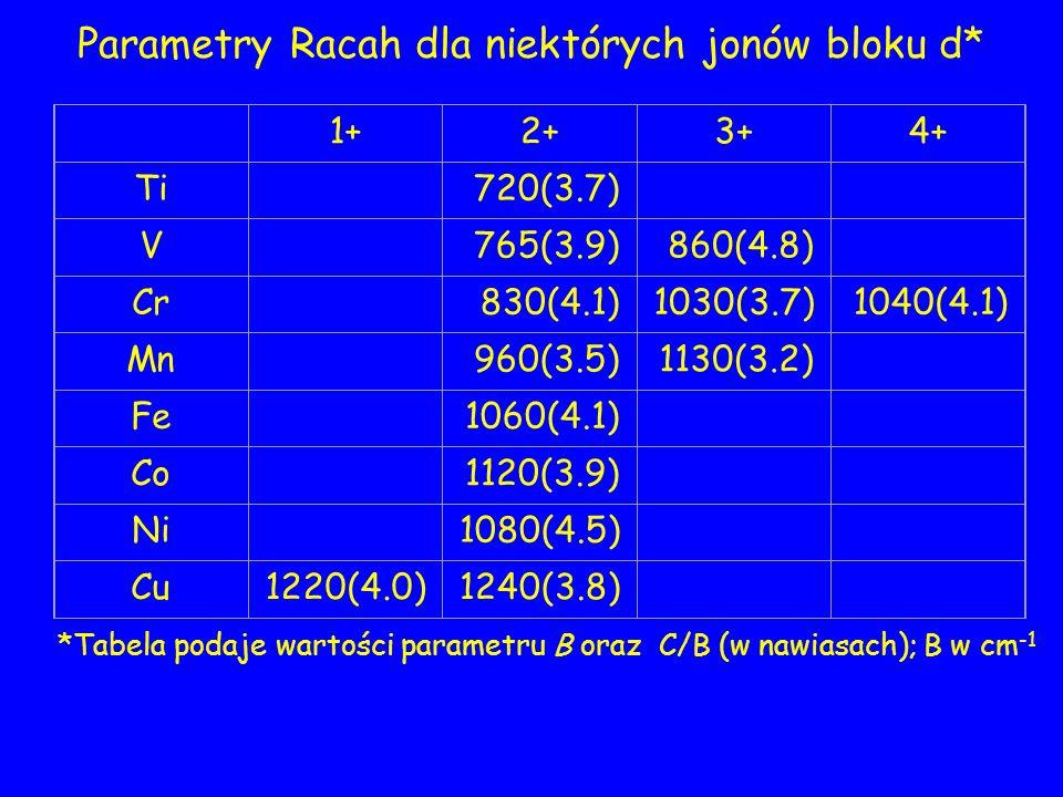 Parametry Racah dla niektórych jonów bloku d* 1+2+3+4+ Ti 720(3.7) V 765(3.9)860(4.8) Cr 830(4.1)1030(3.7)1040(4.1) Mn 960(3.5)1130(3.2) Fe 1060(4.1) Co 1120(3.9) Ni 1080(4.5) Cu1220(4.0)1240(3.8) *Tabela podaje wartości parametru B oraz C/B (w nawiasach); B w cm -1