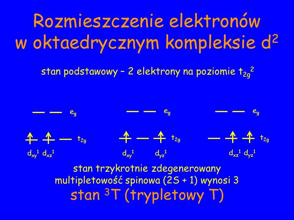 Rozmieszczenie elektronów w oktaedrycznym kompleksie d 2 stan podstawowy – 2 elektrony na poziomie t 2g 2 egeg t 2g egeg d xy 1 d xz 1 egeg t 2g d xy 1 d yz 1 d xz 1 d yz 1 stan trzykrotnie zdegenerowany multipletowość spinowa (2S + 1) wynosi 3 stan 3 T (trypletowy T)