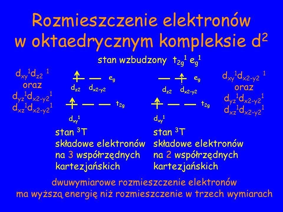 Rozmieszczenie elektronów w oktaedrycznym kompleksie d 2 stan wzbudzony t 2g 1 e g 1 d z2 d x2-y2 egeg t 2g d xy 1 d xy 1 d z2 1 oraz d yz 1 d x2-y2 1 d xz 1 d x2-y2 1 egeg t 2g d z2 d x2-y2 stan 3 T składowe elektronów na 3 współrzędnych kartezjańskich d xy 1 d x2-y2 1 oraz d yz 1 d x2-y2 1 d xz 1 d x2-y2 1 stan 3 T składowe elektronów na 2 współrzędnych kartezjańskich dwuwymiarowe rozmieszczenie elektronów ma wyższą energię niż rozmieszczenie w trzech wymiarach