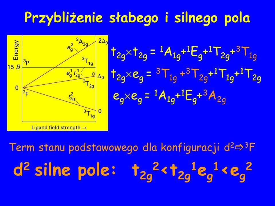 Przybliżenie słabego i silnego pola d 2 silne pole: t 2g 2 <t 2g 1 e g 1 <e g 2 t 2g t 2g = 1 A 1g + 1 E g + 1 T 2g + 3 T 1g t 2g e g = 3 T 1g + 3 T 2g + 1 T 1g + 1 T 2g e g e g = 1 A 1g + 1 E g + 3 A 2g Term stanu podstawowego dla konfiguracji d 2 3 F