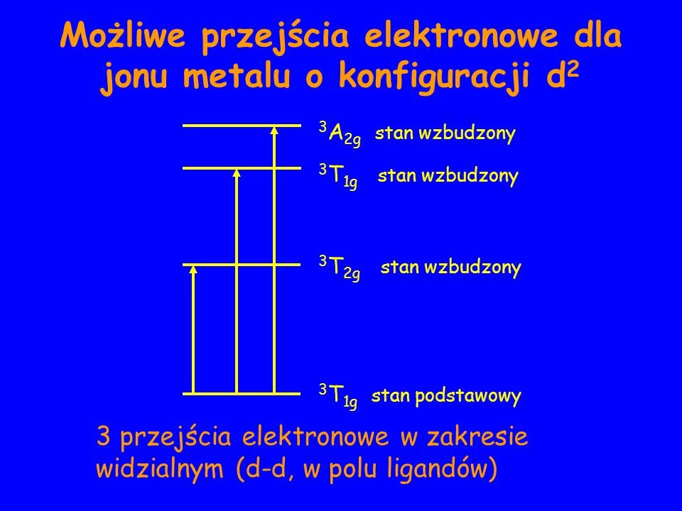 3 T 1g stan podstawowy 3 T 1g stan wzbudzony 3 T 2g stan wzbudzony 3 A 2g stan wzbudzony Możliwe przejścia elektronowe dla jonu metalu o konfiguracji d 2 3 przejścia elektronowe w zakresie widzialnym (d-d, w polu ligandów)